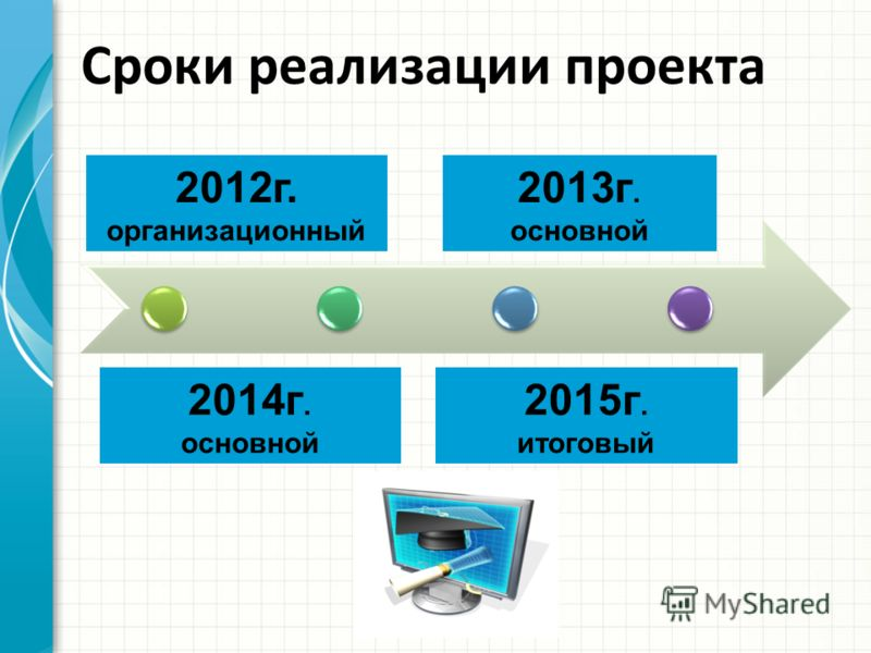 Дата 1 Дата 2 Дата 3 Дата 4 Сроки реализации проекта 2012г. организационный 2014г. основной 2013г. основной 2015г. итоговый