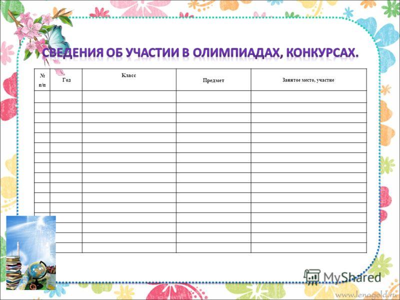 п/п Год Класс Предмет Занятое место, участие