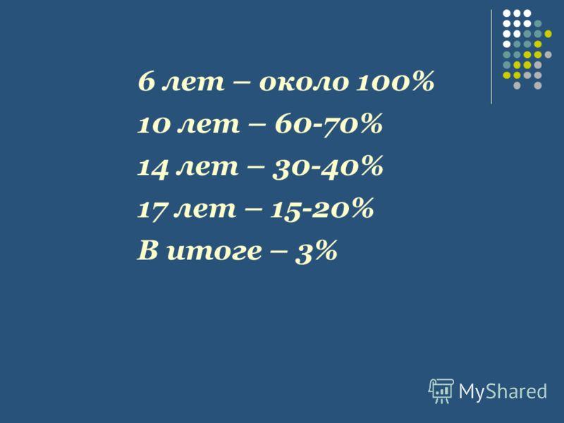 6 лет – около 100% 10 лет – 60-70% 14 лет – 30-40% 17 лет – 15-20% В итоге – 3%