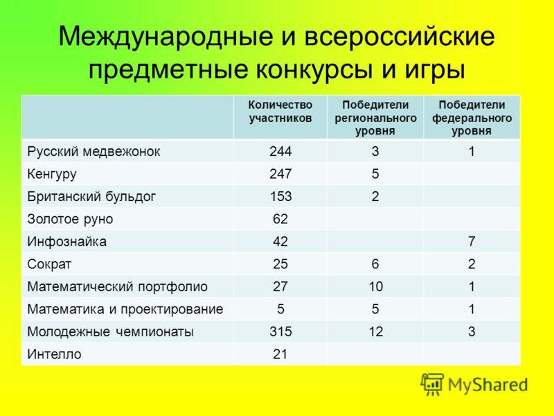 Международные и всероссийские предметные конкурсы и игры Количество участников Победители регионального уровня Победители федерального уровня Русский медвежонок24431 Кенгуру2475 Британский бульдог1532 Золотое руно62 Инфознайка427 Сократ2562 Математич