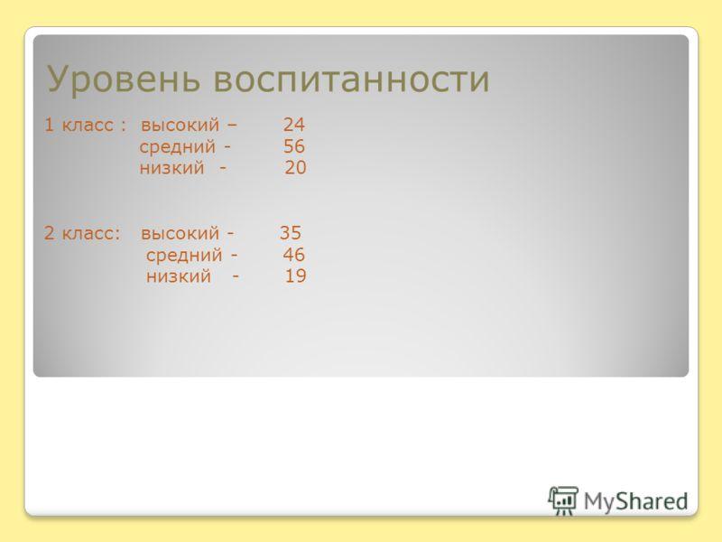 Уровень воспитанности 1 класс : высокий – 24 средний - 56 низкий - 20 2 класс: высокий - 35 средний - 46 низкий - 19