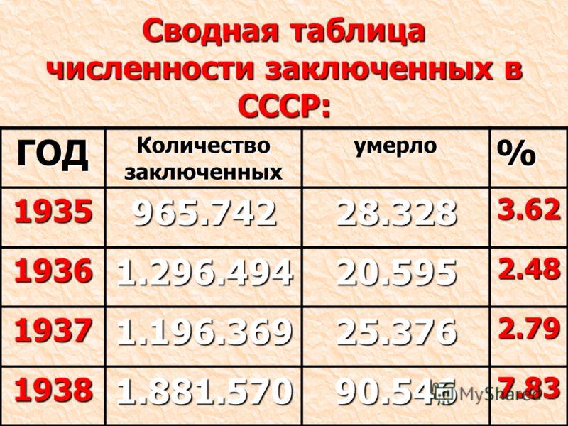 Сводная таблица численности заключенных в СССР: ГОД Количество заключенных умерло% 1935 965.742 28.3283.62 1936 1.296.494 20.5952.48 19371.196.36925.3762.79 19381.881.57090.5467.83