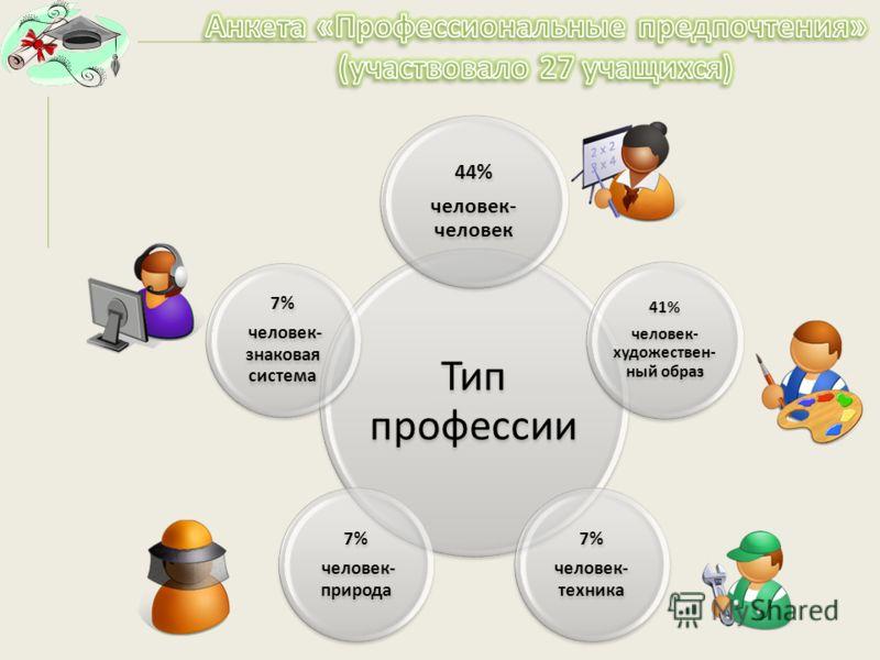 Тип профессии 44% человек- человек 41% человек- художествен- ный образ 7% человек- техника 7% человек- природа 7% человек- знаковая система