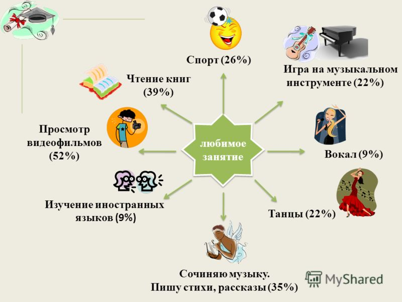 любимое занятие Спорт (26%) Игра на музыкальном инструменте (22%) Вокал (9%) Танцы (22%) Чтение книг (39%) Просмотр видеофильмов (52%) Сочиняю музыку. Пишу стихи, рассказы (35%) Изучение иностранных языков (9%)