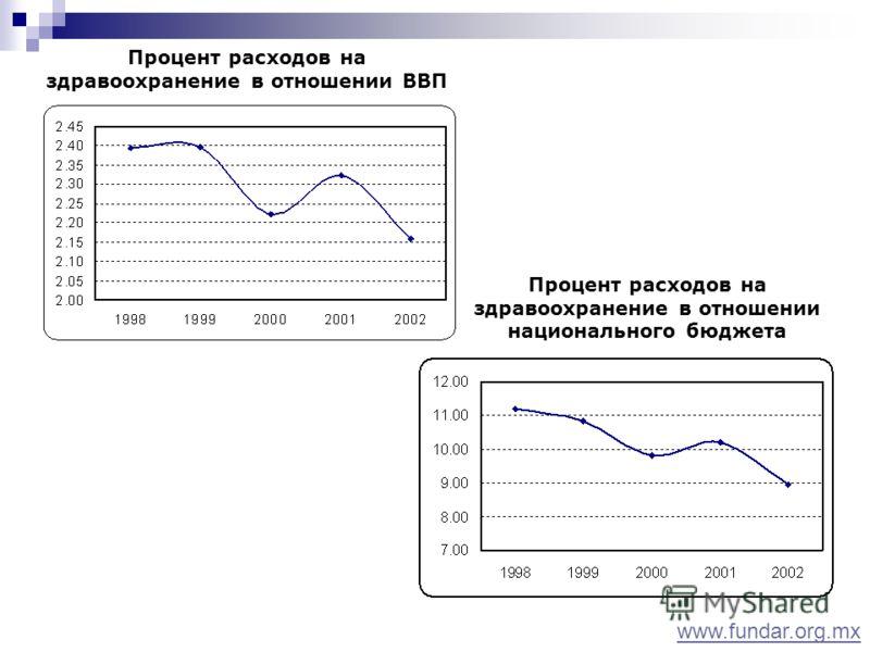 Процент расходов на здравоохранение в отношении ВВП www.fundar.org.mx Процент расходов на здравоохранение в отношении национального бюджета