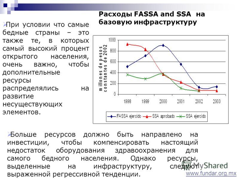 При условии что самые бедные страны – это также те, в которых самый высокий процент открытого населения, очень важно, чтобы дополнительные ресурсы распределялись на развитие несуществующих элементов. Расходы FASSA and SSA на базовую инфраструктуру Бо