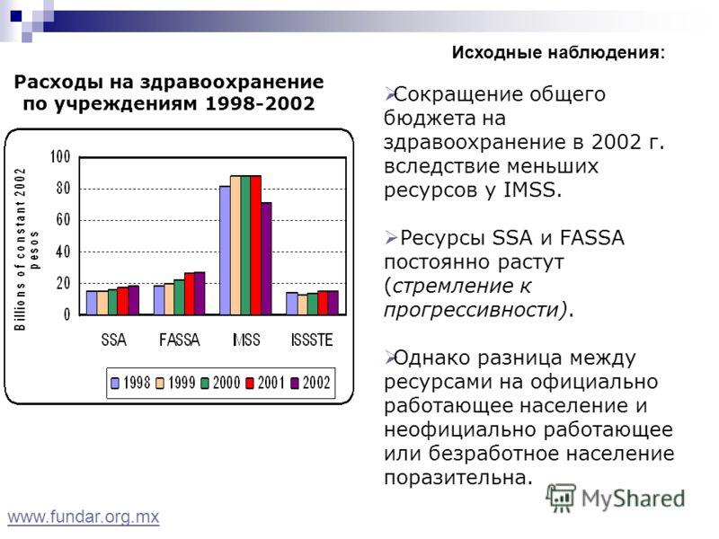 Расходы на здравоохранение по учреждениям 1998-2002 Исходные наблюдения: Сокращение общего бюджета на здравоохранение в 2002 г. вследствие меньших ресурсов у IMSS. Ресурсы SSA и FASSA постоянно растут (стремление к прогрессивности). Однако разница ме
