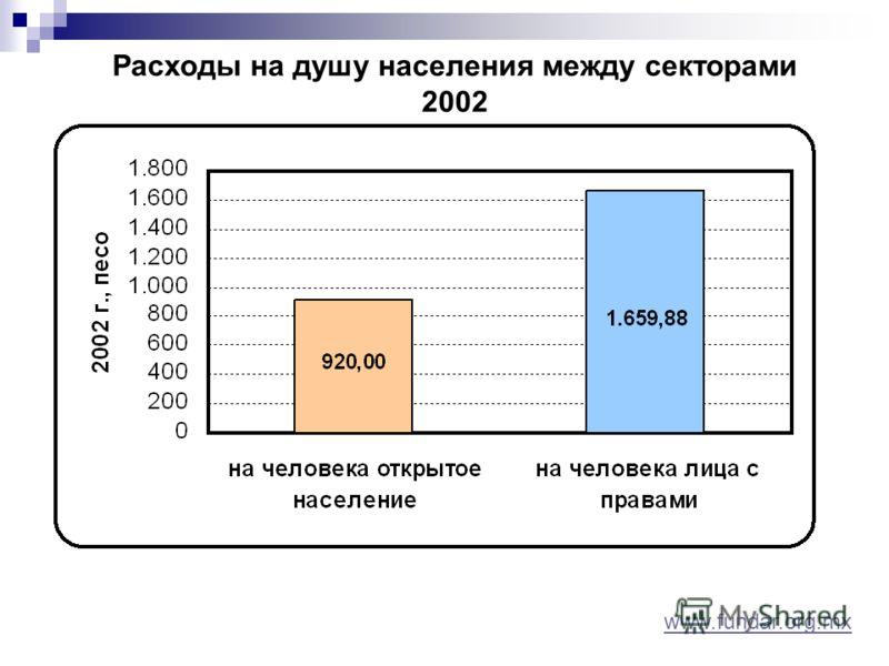 Расходы на душу населения между секторами 2002 www.fundar.org.mx