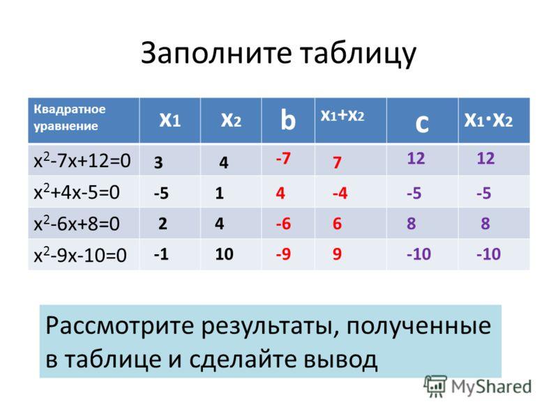 Заполните таблицу Квадратное уравнение х1х1 х2х2 b х 1 +х 2 с х1х2х1х2 х 2 -7х+12=0 х 2 +4х-5=0 х 2 -6х+8=0 х 2 -9х-10=0 34 -51 24 10 -712 4-5 -68 -9-10 7 -4 6 9 12 -5 8 -10 Рассмотрите результаты, полученные в таблице и сделайте вывод