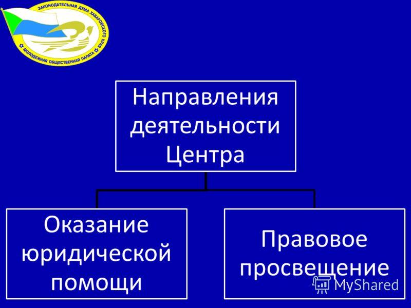 Направления деятельности Центра Оказание юридической помощи Правовое просвещение