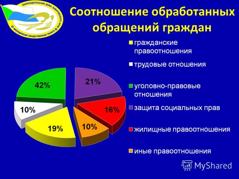 Соотношение обработанных обращений граждан