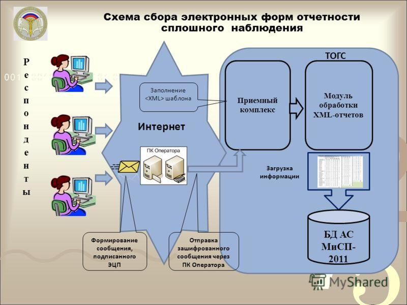 Схема сбора электронных форм отчетности сплошного наблюдения ТОГС Интернет Приемный комплекс БД АС МиСП- 2011 Загрузка информации Заполнение шаблона Модуль обработки XML-отчетов Формирование сообщения, подписанного ЭЦП Отправка зашифрованного сообщен