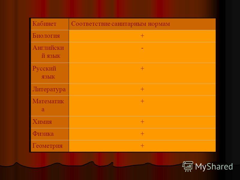 КабинетСоответствие санитарным нормам Биология+ Английски й язык - Русский язык + Литература+ Математик а + Химия+ Физика+ Геометрия+
