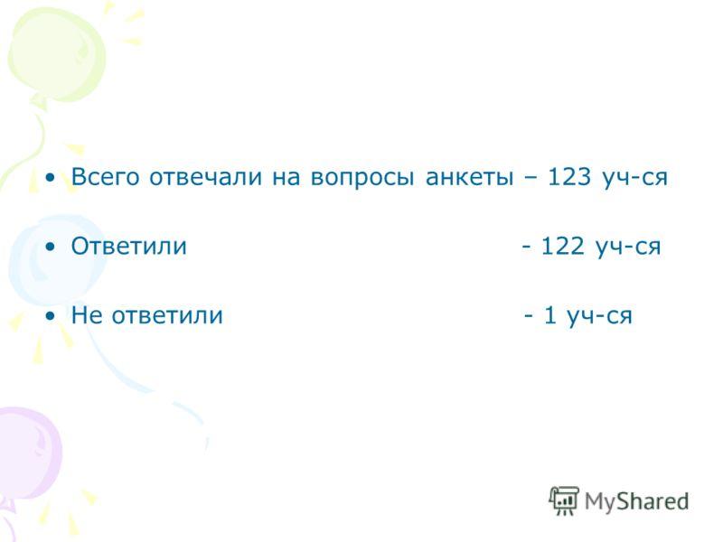 Всего отвечали на вопросы анкеты – 123 уч-ся Ответили - 122 уч-ся Не ответили - 1 уч-ся
