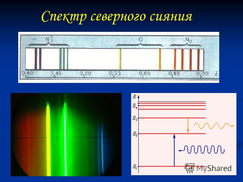 Спектр северного сияния