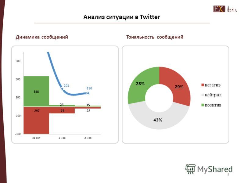 Анализ ситуации в Twitter 5 Тональность сообщенийДинамика сообщений