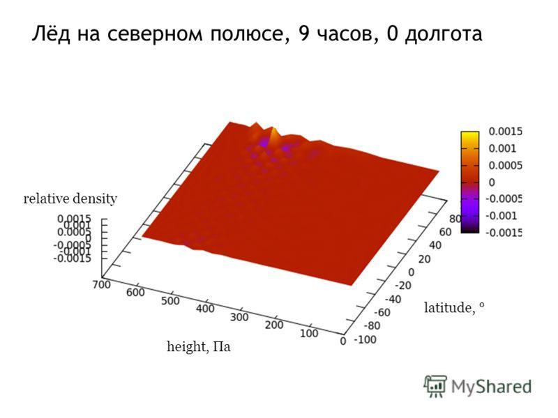 Лёд на северном полюсе, 9 часов, 0 долгота height, Па latitude, ° relative density