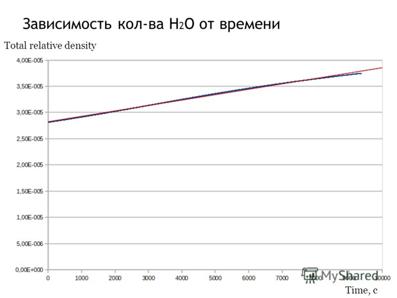 Зависимость кол-ва H 2 O от времени Time, c Total relative density