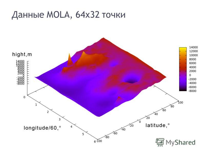 Данные MOLA, 64x32 точки