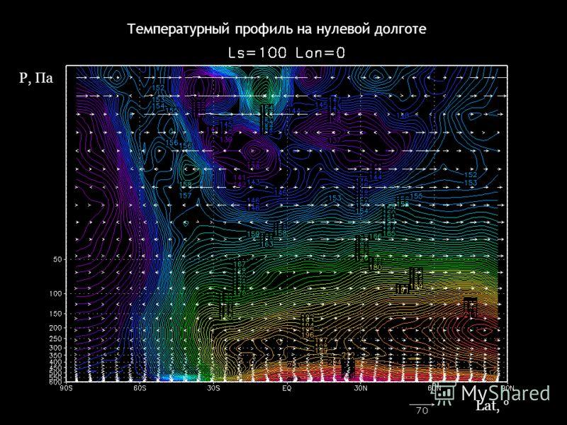 Температурный профиль на нулевой долготе P, Па Lat, °
