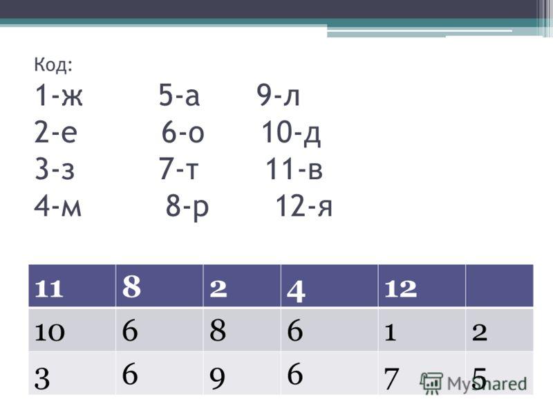 Код: 1-ж 5-а 9-л 2-е 6-о 10-д 3-з 7-т 11-в 4-м 8-р 12-я 1182412 1068612 369675