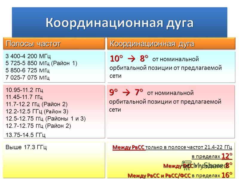 Полосы частот Координационная дуга Выше 17.3 ГГц 10.95-11.2 ГГц 11.45 11.7 ГГц 11.7-12.2 ГГц (Район 2) 12.2-12.5 ГГц ( Район 3) 12.5 12.75 ГГц (Районы 1 и 3) 12.7 12.75 ГГц (Район 2) 13.75 14.5 ГГц 3 400-4 200 МГц 5 725-5 850 МГц (Район 1) 5 850-6 72