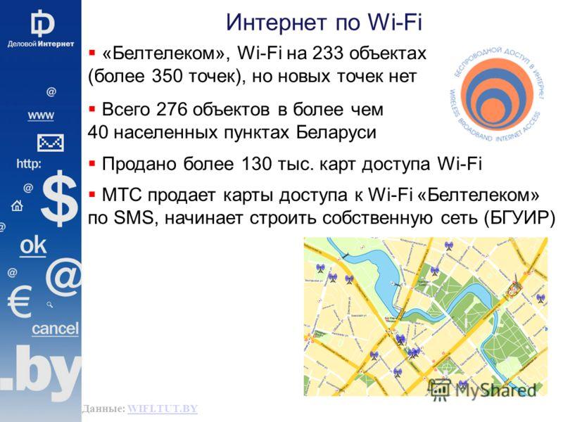 Интернет по Wi-Fi Данные: WIFI.TUT.BYWIFI.TUT.BY «Белтелеком», Wi-Fi на 233 объектах (более 350 точек), но новых точек нет Всего 276 объектов в более чем 40 населенных пунктах Беларуси Продано более 130 тыс. карт доступа Wi-Fi МТС продает карты досту