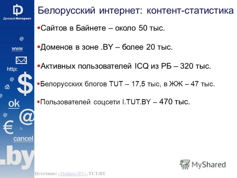 Белорусский интернет: контент-статистика Сайтов в Байнете – около 50 тыс. Доменов в зоне.BY – более 20 тыс. Активных пользователей ICQ из РБ – 320 тыс. Белорусских блогов TUT – 17,5 тыс, в ЖЖ – 47 тыс. Пользователей соцсети I.TUT.BY – 470 тыс. Источн