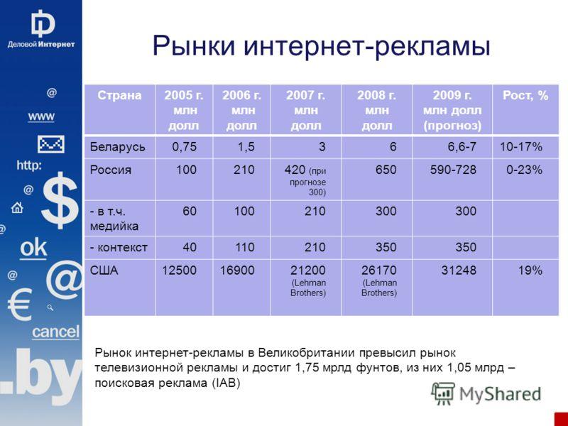 Рынки интернет-рекламы Страна2005 г. млн долл 2006 г. млн долл 2007 г. млн долл 2008 г. млн долл 2009 г. млн долл (прогноз) Рост, % Беларусь0,751,5366,6-710-17% Россия100210420 (при прогнозе 300) 650590-7280-23% - в т.ч. медийка 60100210300 - контекс