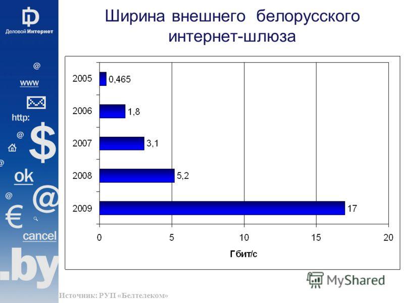 Ширина внешнего белорусского интернет-шлюза Источник: РУП «Белтелеком»