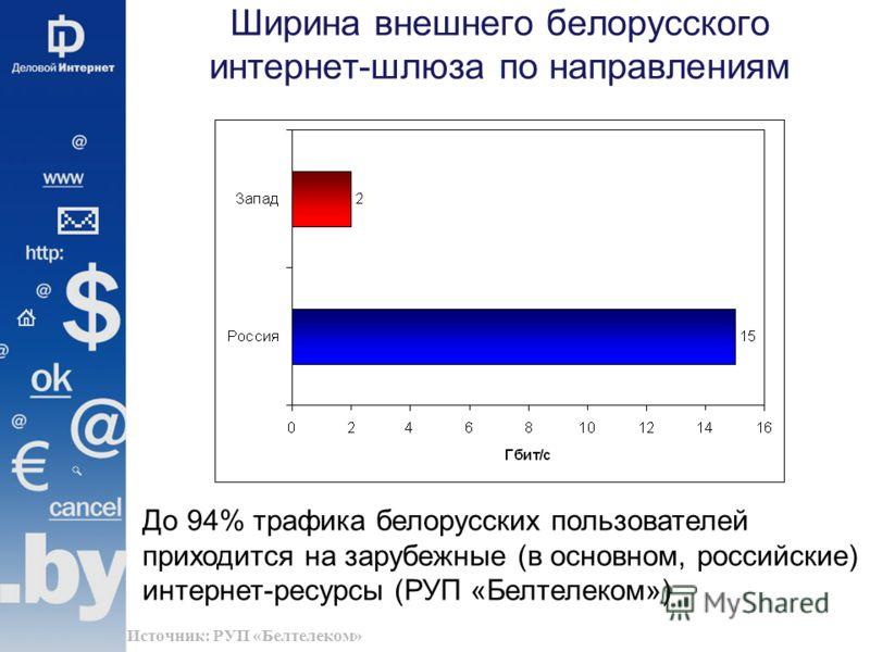 Ширина внешнего белорусского интернет-шлюза по направлениям До 94% трафика белорусских пользователей приходится на зарубежные (в основном, российские) интернет-ресурсы (РУП «Белтелеком») Источник: РУП «Белтелеком»