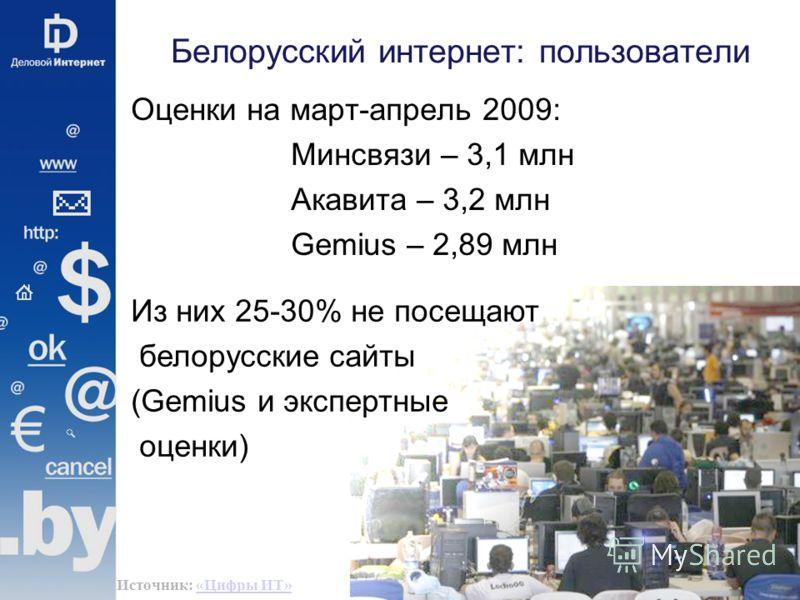 Белорусский интернет: пользователи Оценки на март-апрель 2009: Минсвязи – 3,1 млн Акавита – 3,2 млн Gemius – 2,89 млн Из них 25-30% не посещают белорусские сайты (Gemius и экспертные оценки) Источник: «Цифры ИТ»«Цифры ИТ»