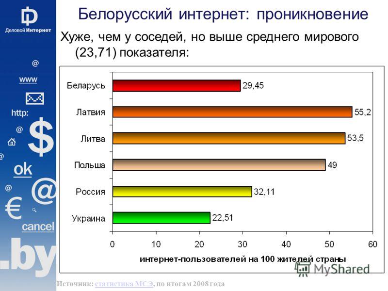 Белорусский интернет: проникновение Хуже, чем у соседей, но выше среднего мирового (23,71) показателя: Источник: статистика МСЭ, по итогам 2008 годастатистика МСЭ
