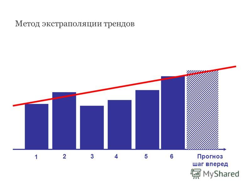 1 23456Прогноз шаг вперед Метод экстраполяции трендов