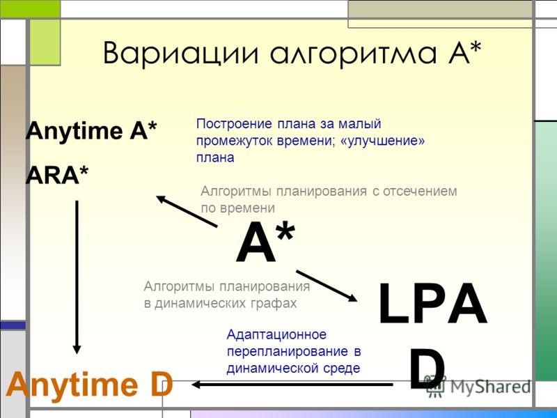 Вариации алгоритма A* Anytime А* ARA* А* LPА Алгоритмы планирования с отсечением по времени Построение плана за малый промежуток времени; «улучшение» плана D Алгоритмы планирования в динамических графах Адаптационное перепланирование в динамической с