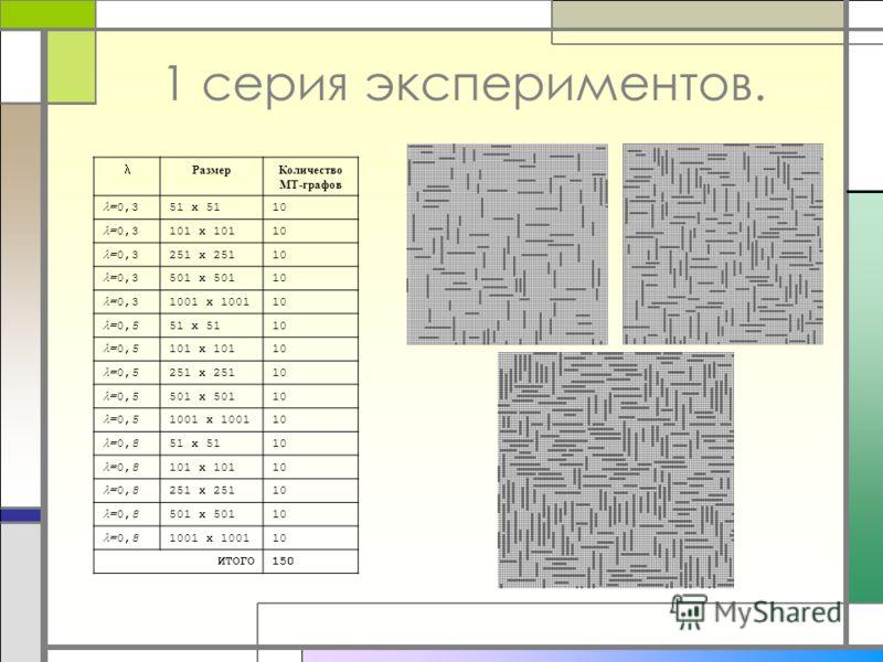 1 серия экспериментов. РазмерКоличество МТ-графов =0,3 51 x 5110 =0,3 101 x 10110 =0,3 251 x 25110 =0,3 501 x 50110 =0,3 1001 x 100110 =0,5 51 x 5110 =0,5 101 x 10110 =0,5 251 x 25110 =0,5 501 x 50110 =0,5 1001 x 100110 =0,8 51 x 5110 =0,8 101 x 1011