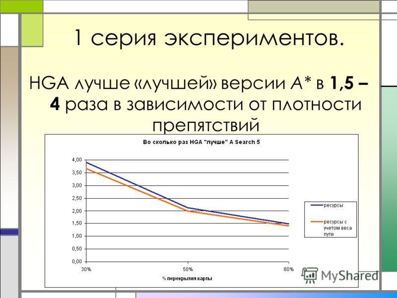 1 серия экспериментов. HGA лучше «лучшей» версии A* в 1,5 – 4 раза в зависимости от плотности препятствий