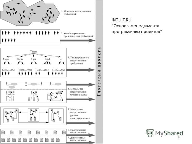 INTUIT.RU Основы менеджмента программных проектов 34