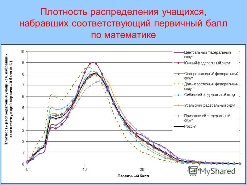 Плотность распределения учащихся, набравших соответствующий первичный балл по математике