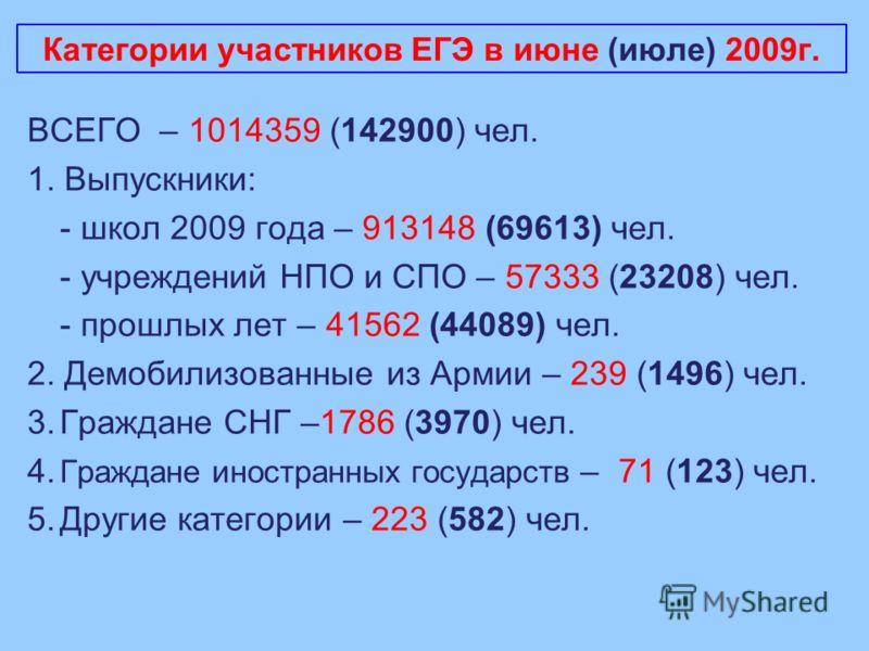 Категории участников ЕГЭ в июне (июле) 2009г. ВСЕГО – 1014359 (142900) чел. 1. Выпускники: - школ 2009 года – 913148 (69613) чел. - учреждений НПО и СПО – 57333 (23208) чел. - прошлых лет – 41562 (44089) чел. 2. Демобилизованные из Армии – 239 (1496)