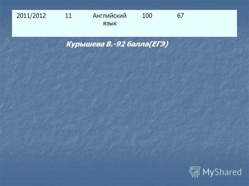 2011/201211Английский язык 10067 Курышева В.-92 балла(ЕГЭ)