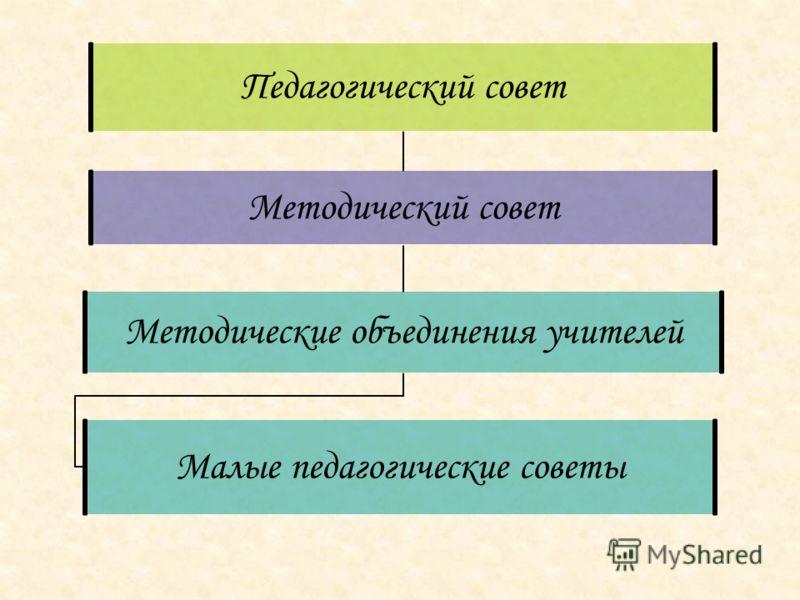 Педагогический совет Методический совет Методические объединения учителей Малые педагогические советы