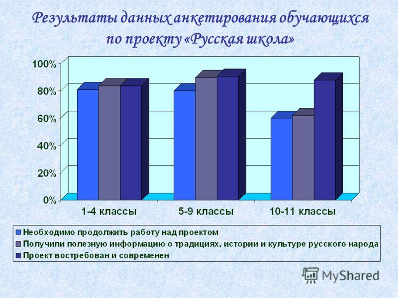 Результаты данных анкетирования обучающихся по проекту «Русская школа»