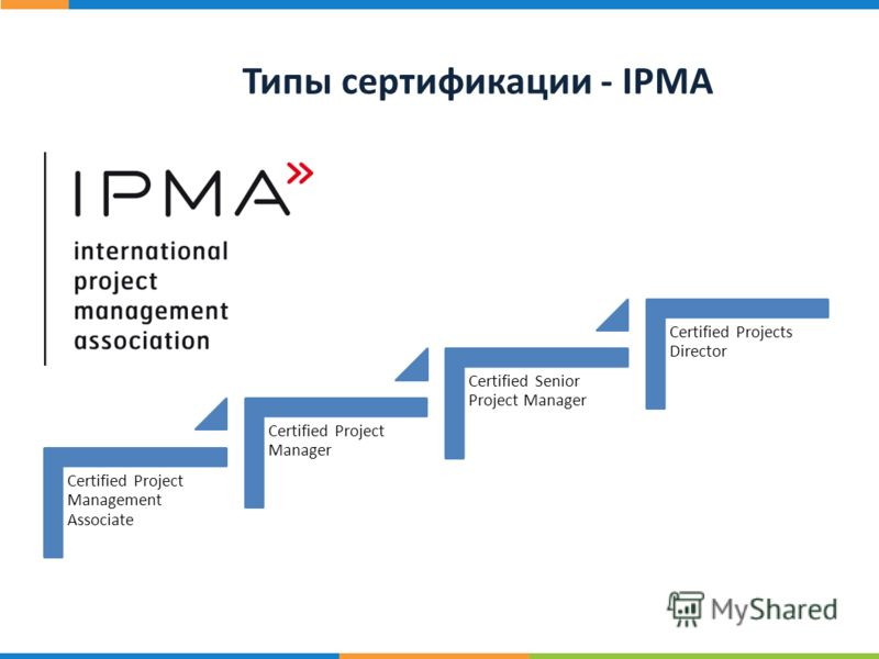 20 ст р. Типы сертификации - IPMA Certified Project Management Associate Certified Project Manager Certified Senior Project Manager Certified Projects Director