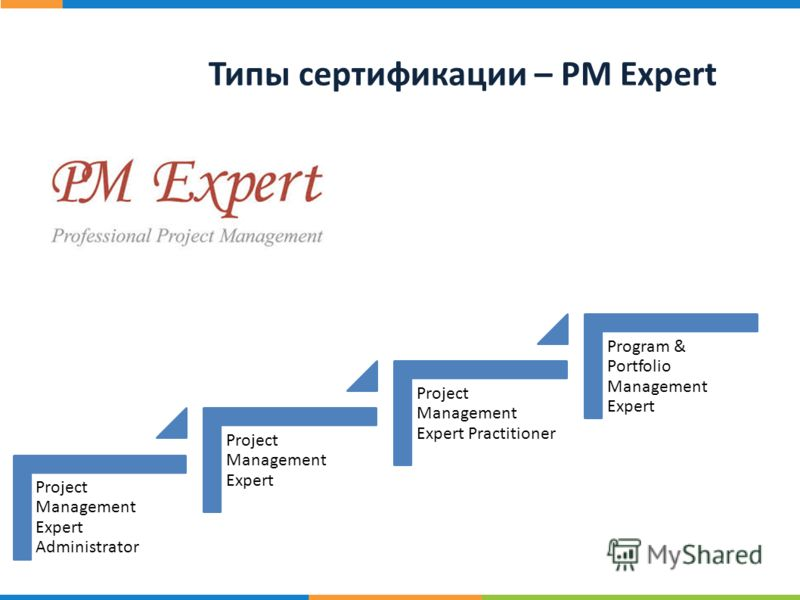 20 ст р. Типы сертификации – PM Expert Project Management Expert Administrator Project Management Expert Project Management Expert Practitioner Program & Portfolio Management Expert