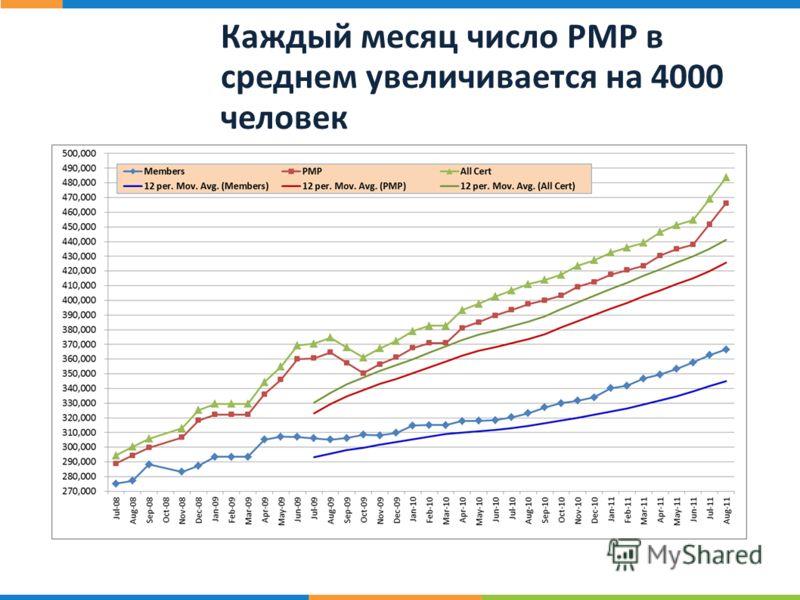 20 ст р. Каждый месяц число PMP в среднем увеличивается на 4000 человек