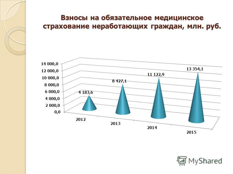 Взносы на обязательное медицинское страхование неработающих граждан, млн. руб.