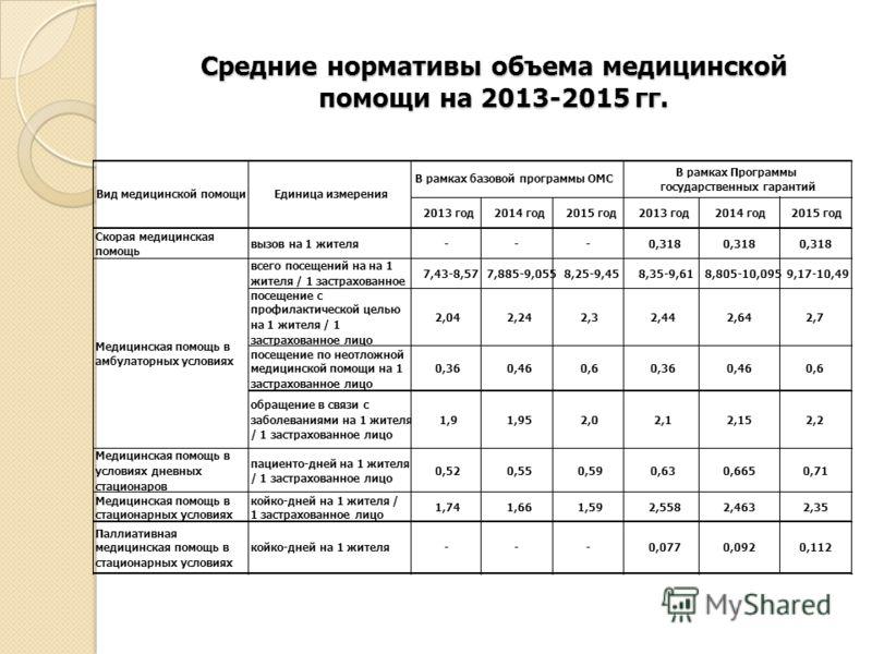 Средние нормативы объема медицинской помощи на 2013-2015 гг.