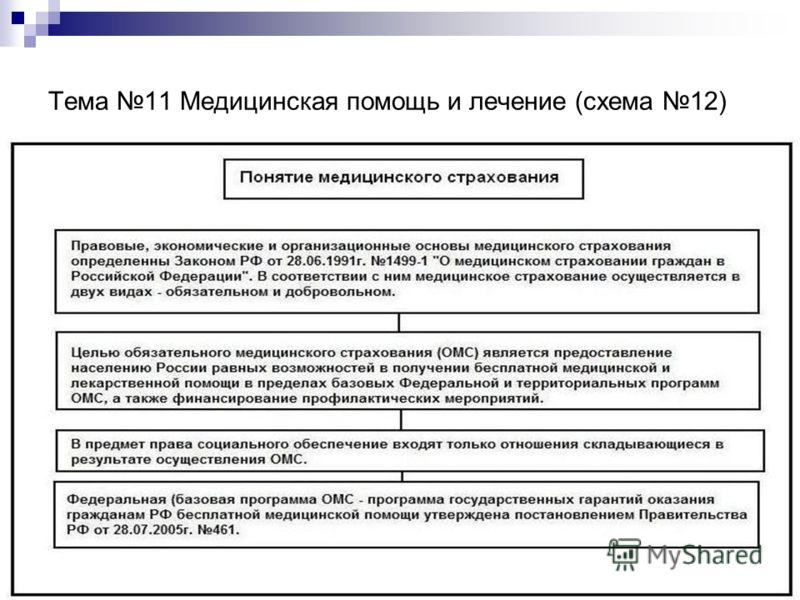 Тема 11 Медицинская помощь и лечение (схема 12)