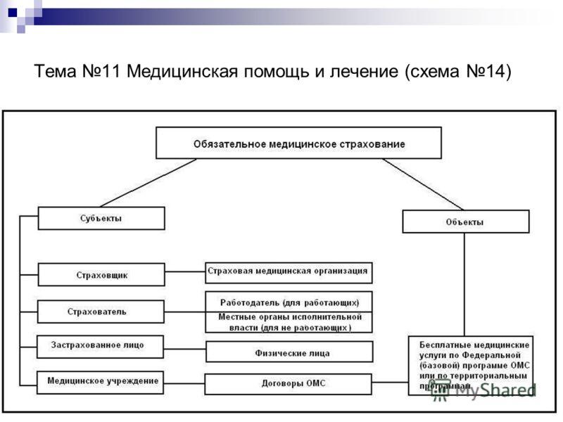 Тема 11 Медицинская помощь и лечение (схема 14)